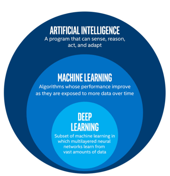 Graphic with the definitions for Artificial Intelligence, Machine Learning, and Deep Learning
