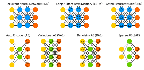 Types of neural networks