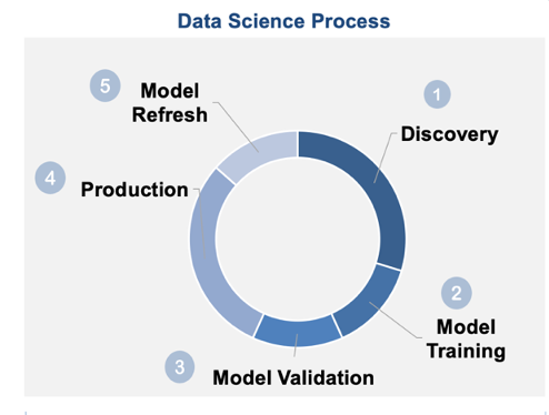Data Science Process - 1. Discovery 2. Model Training 3. Model Validation 4. Production 5. Model Refresh