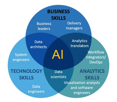 Venn diagram of the AI/Analytics Center of Excellence team skillset