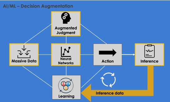 Diagram of an inference learning loop