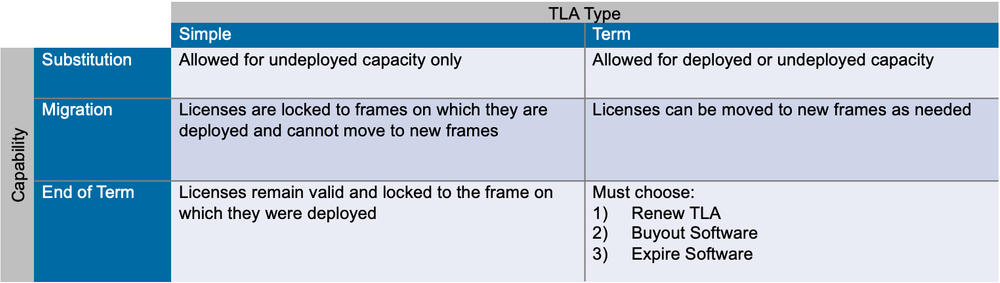 simple and term TLA comparison