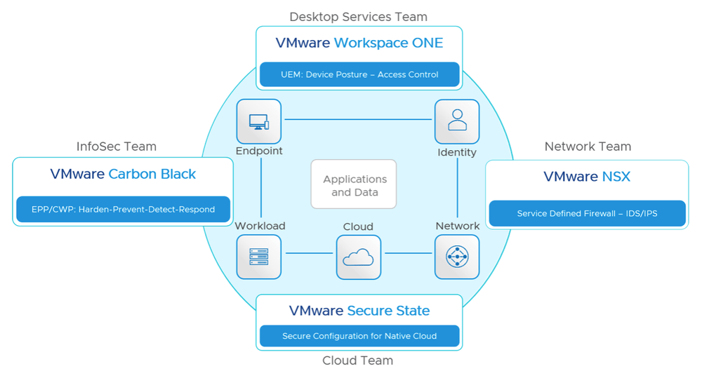 VMware intrinsic security strategy