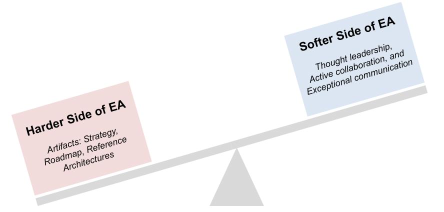Figure of the typical EA imbalance