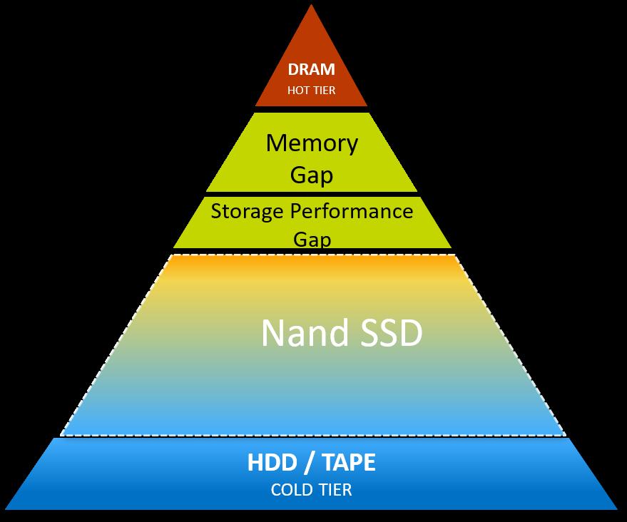 Memory-storage hierarchy gaps