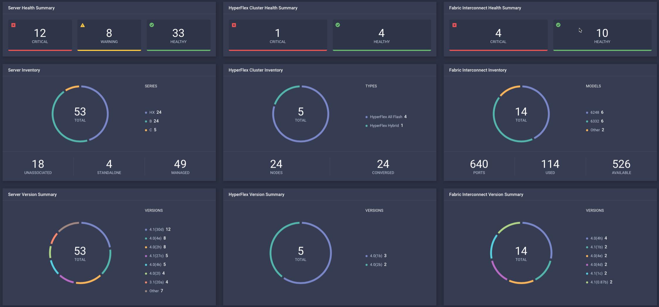 Cisco Intersight dashboard and widget display