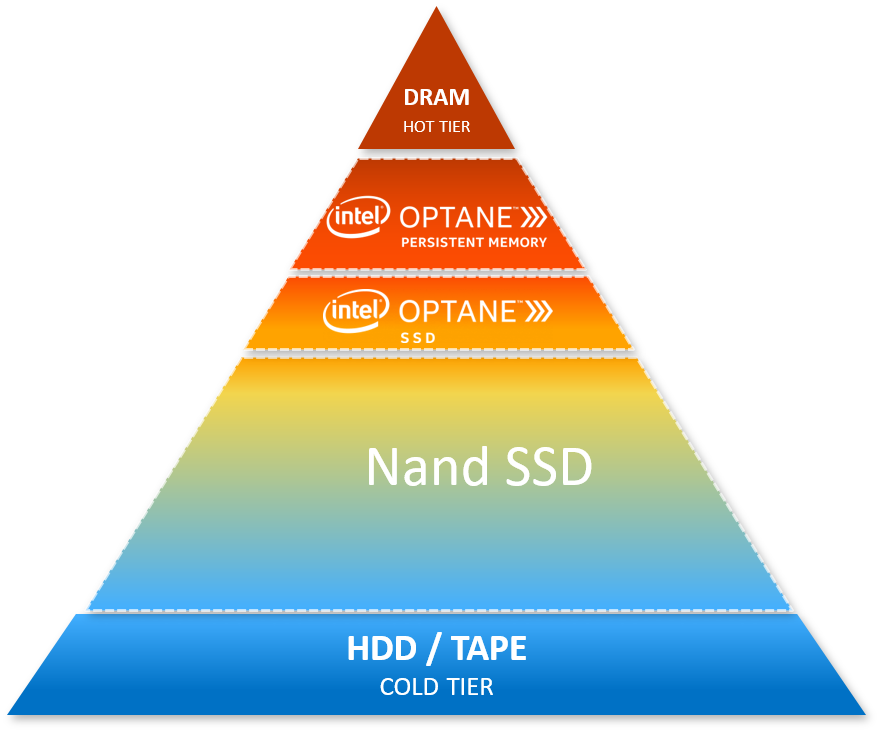 Memory and storage hierarchy with Intel Optane Technology