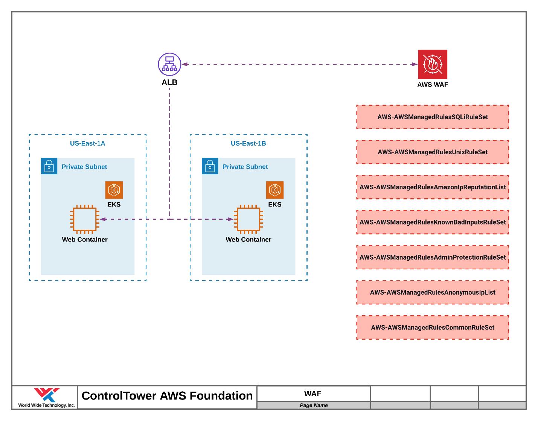AWS Web Application Firewall