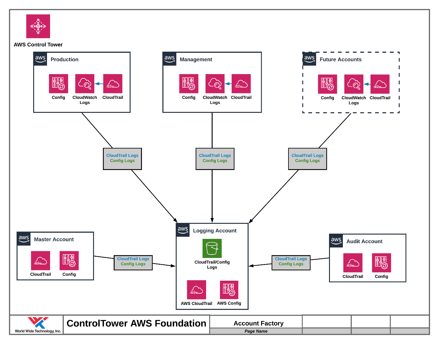 Account Factory in AWS Control Tower