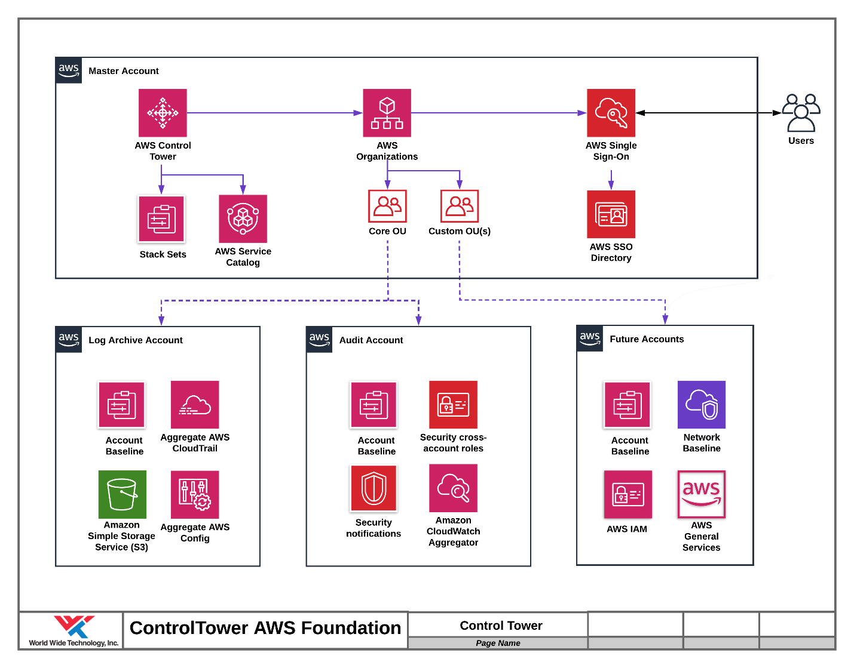 Control Tower AWS Foundation