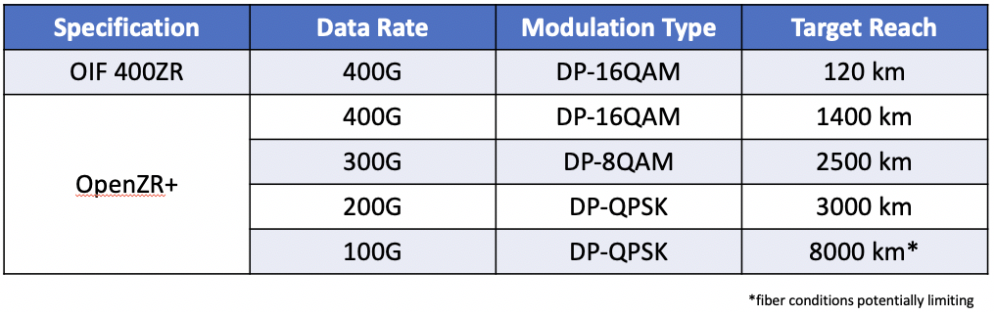 400G DWDM rates and distance