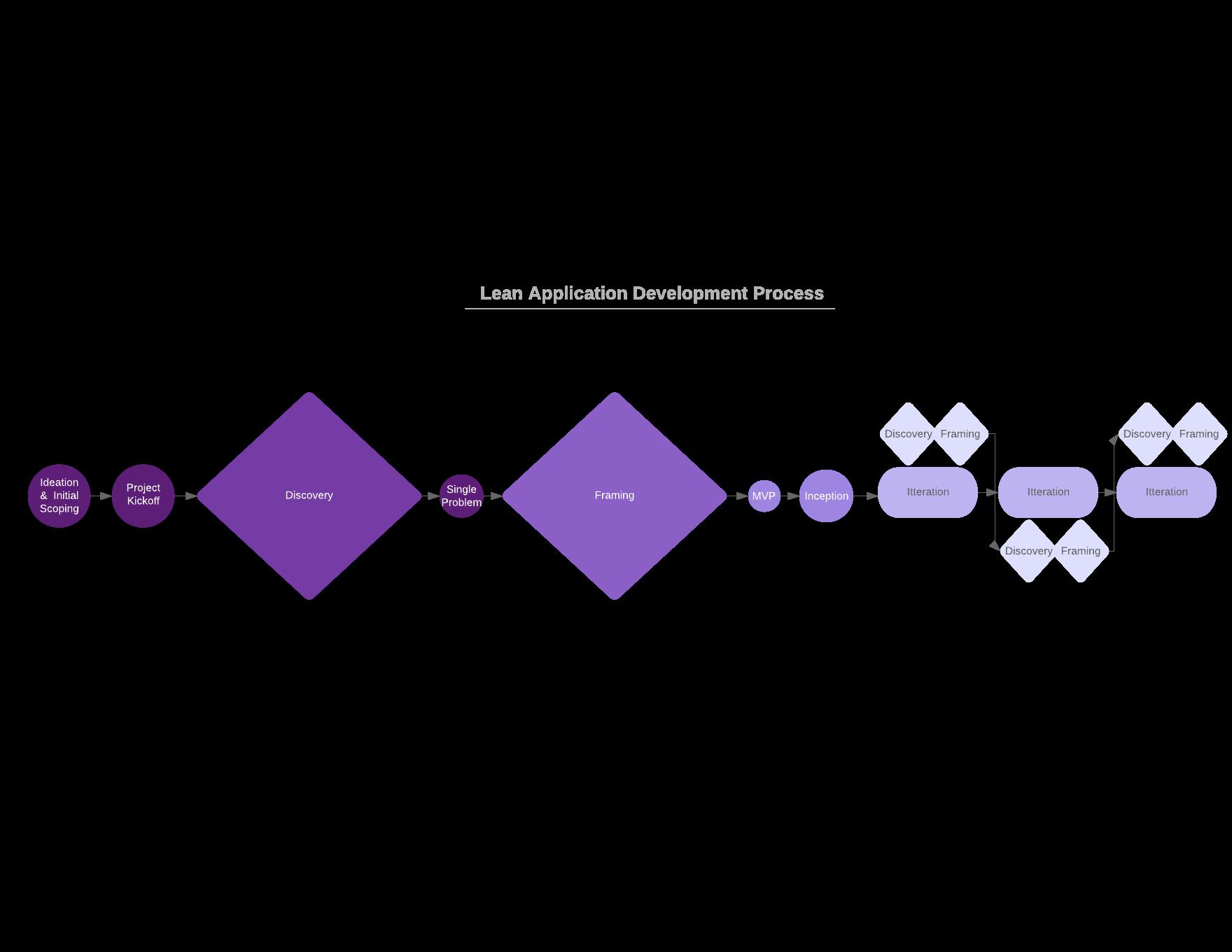 Lean Application Development Model