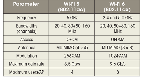 Difference in the last two major Wi-Fi standards