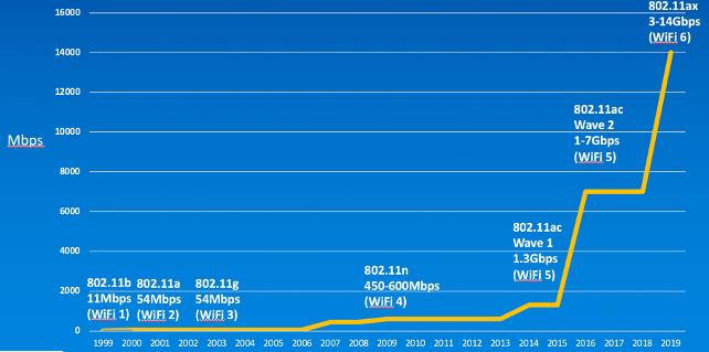 Wi-Fi throughput speeds improvement over the years