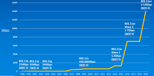 Wi-Fi throughput speeds improvement over the years