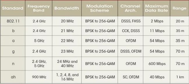 Wi-Fi standards and specifications