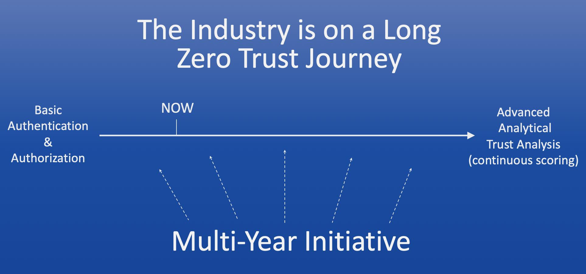 Zero Trust journey