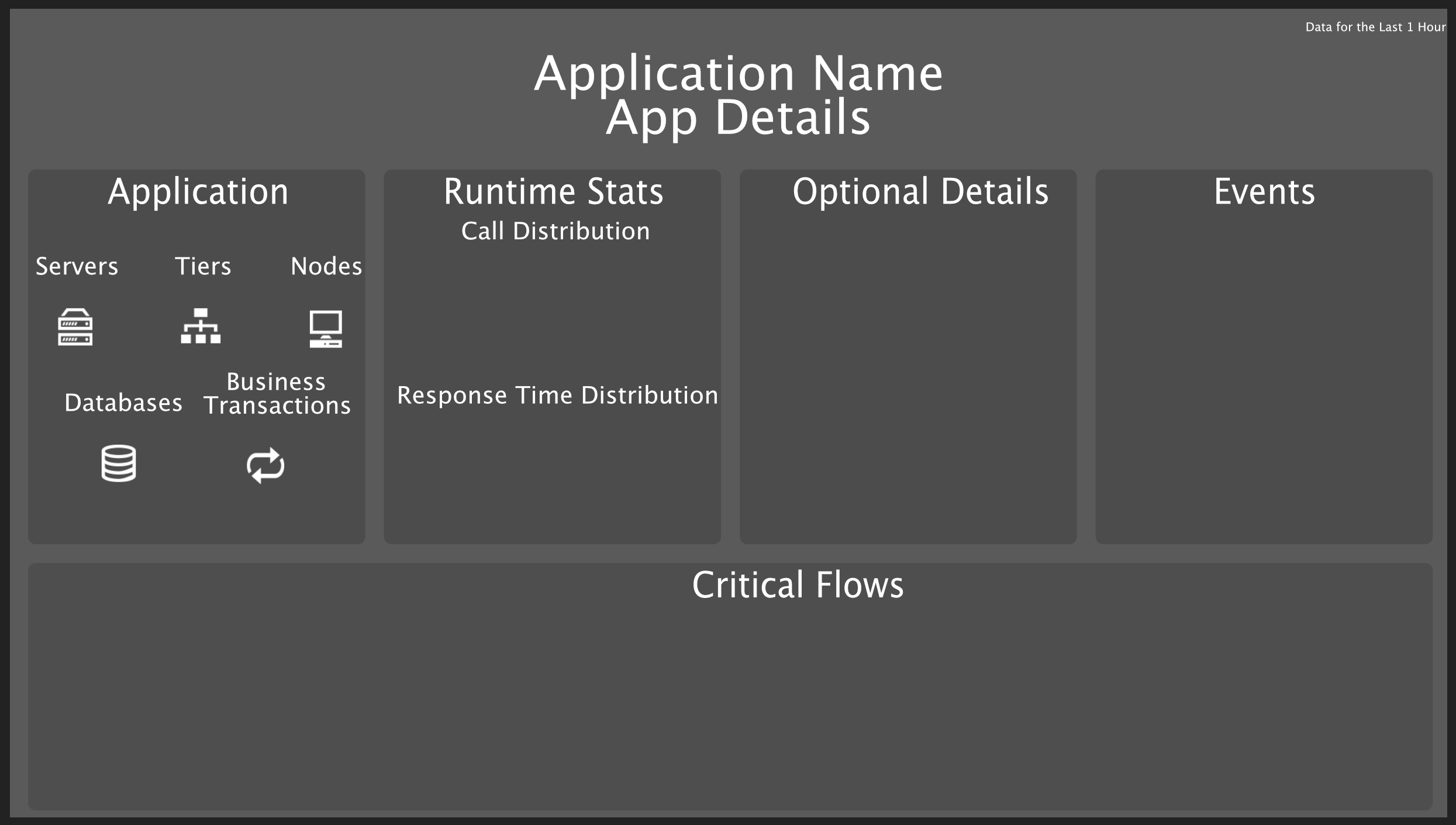 Application performance dashboard template