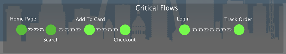 Draft Critical Flows