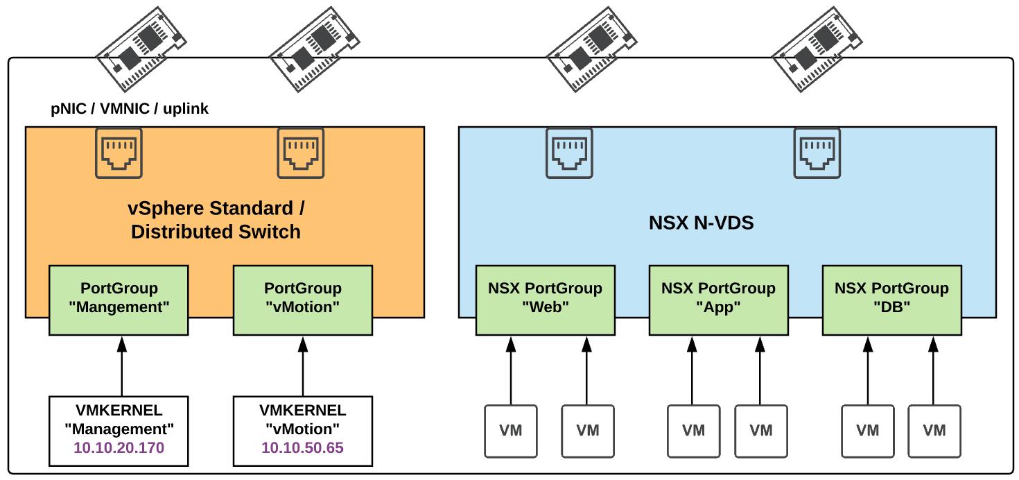 vSphere host with vDS for vmkernel traffic