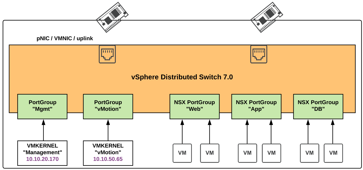 vSphere 7.0 host with NSX-T 3.0