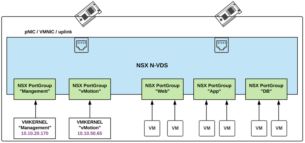 vSphere host with two NICs and NSX-T