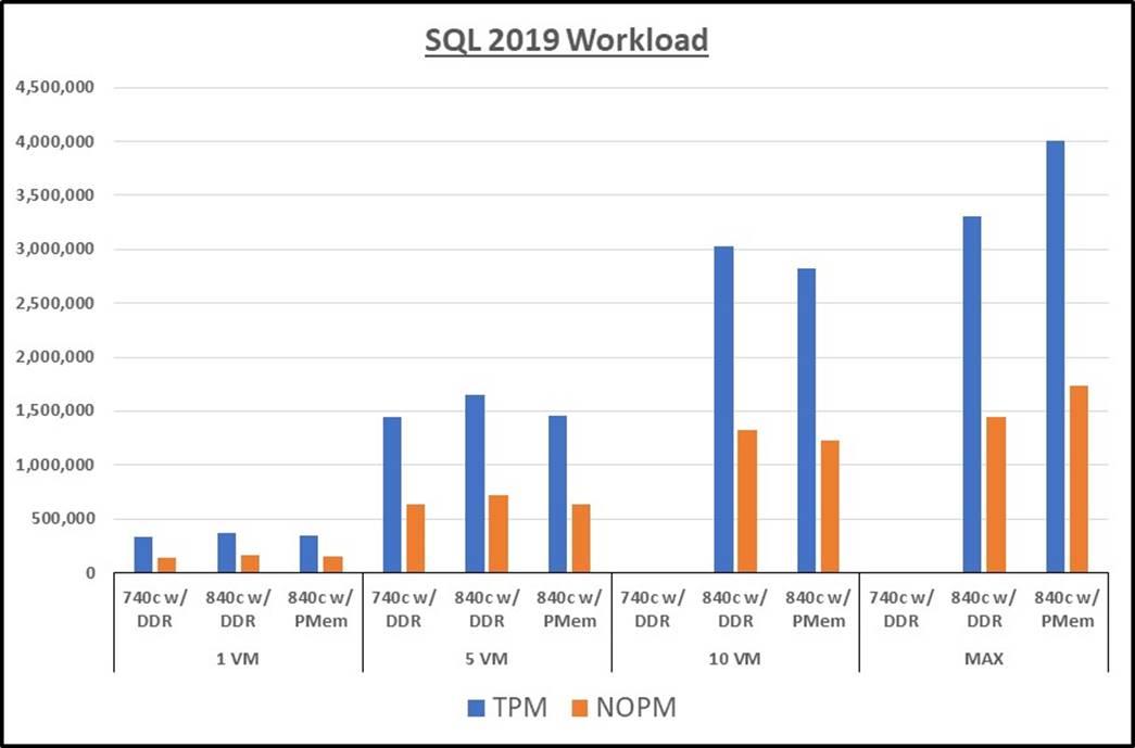 SQL 2019 Workload