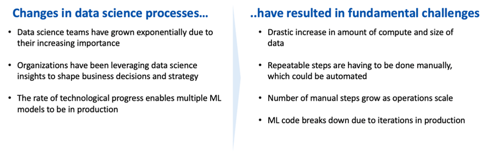 recent data science challenges