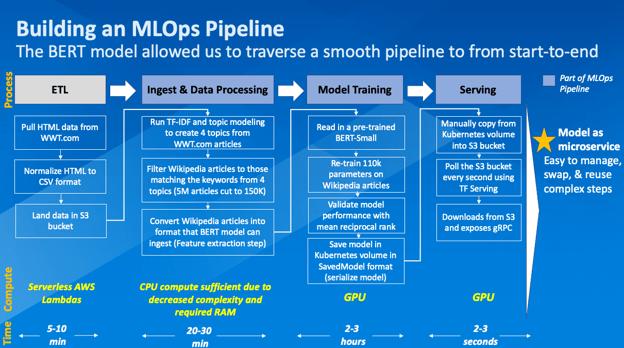 building an MLOps pipeline