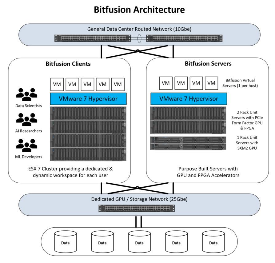 vSphere Bitfusion architecture