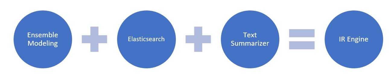 Figure 1: Solution Components