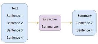 Figure 2: Extractive Summarization