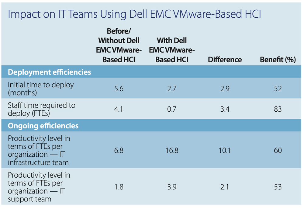 Impact on IT teams using Dell EMC VMware-based HCI