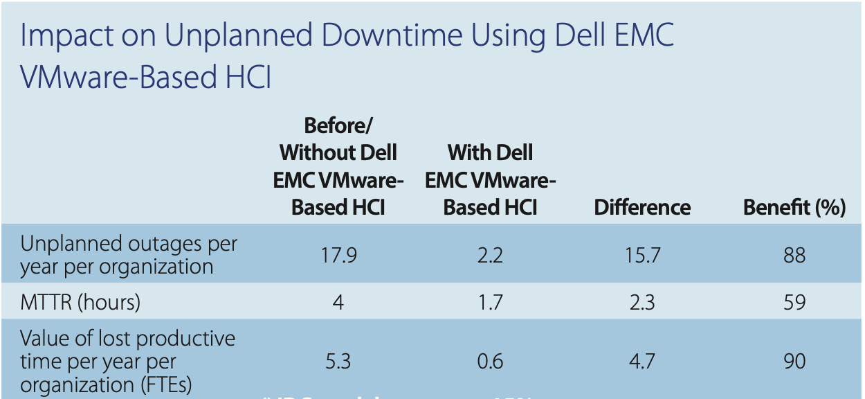 Impact on unplanned downtime using Dell EMC VMware-based HCI