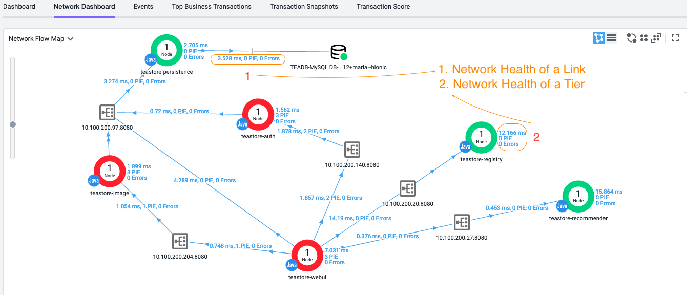 Network Dashboard within the AppDynamics Controller UI