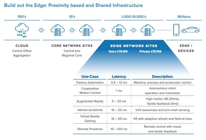 Converged edge location graphic.