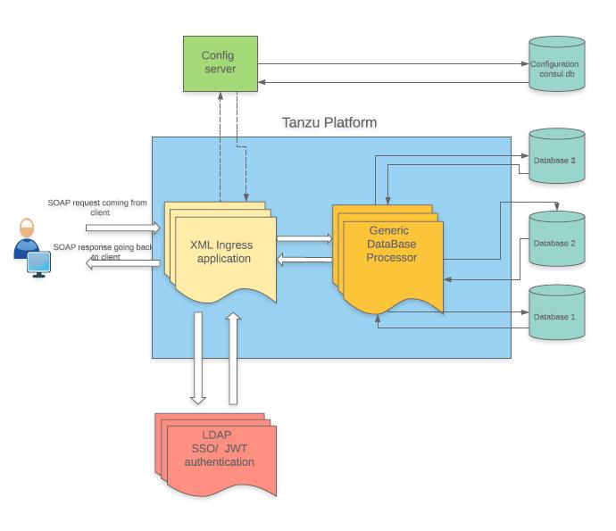 High-level architecture of provider's Tanzu Application Services (TAS) platform.