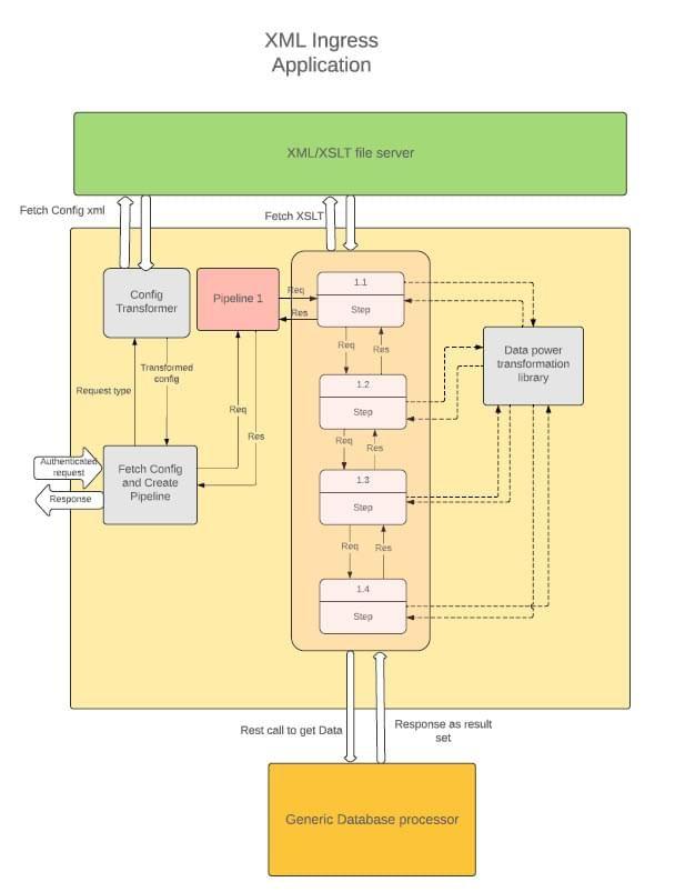 XML Ingress Application diagram.