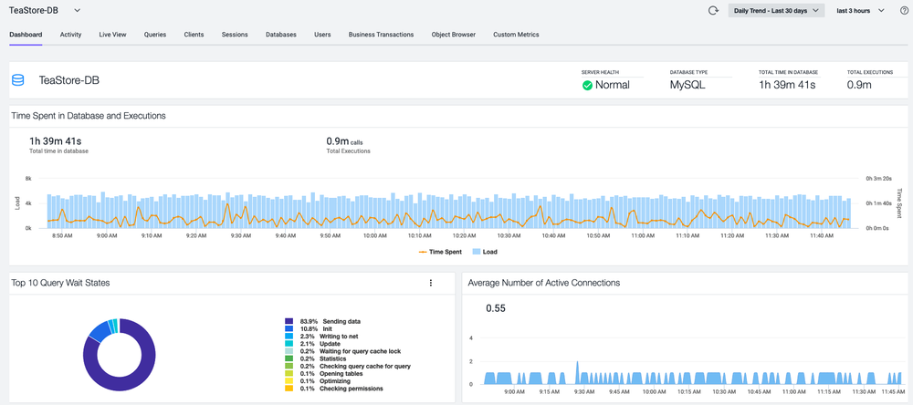 Database visibility dashboard