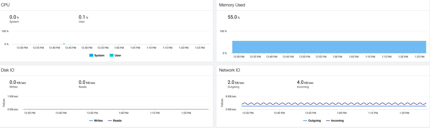 Optional hardware monitoring metrics