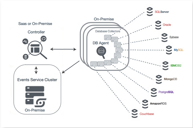AppDynamics – Database Visibility