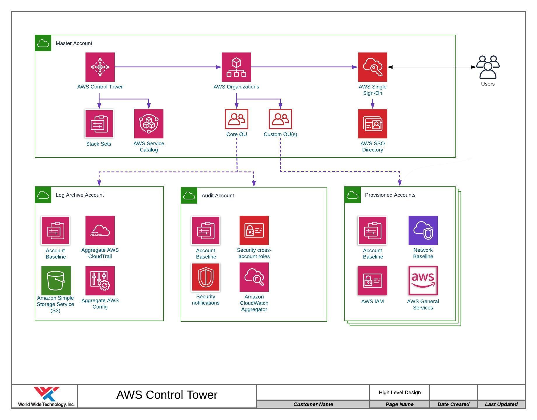 Diagram of AWS Control Tower