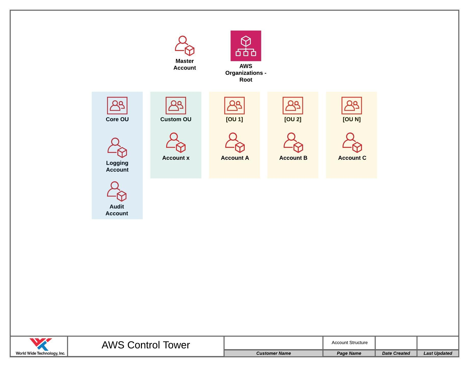 Diagram of AWS Control Tower master account
