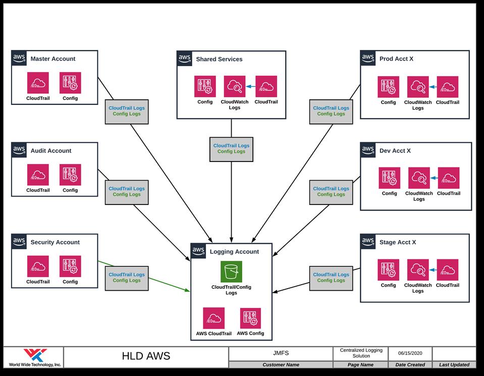 High-level design of AWS solution