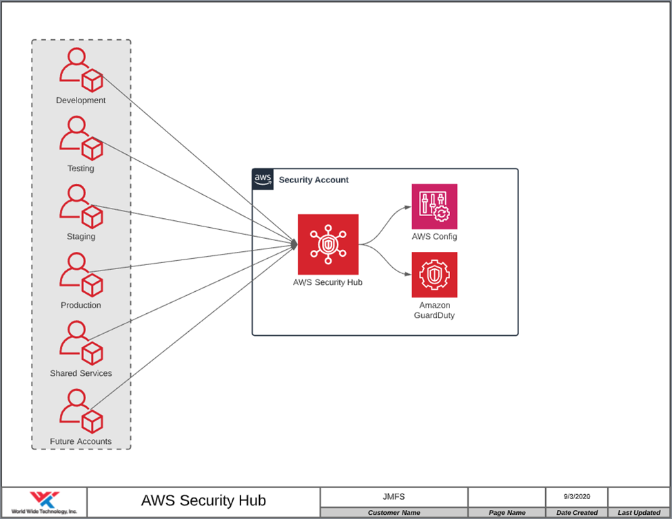 AWS Security Hub diagram
