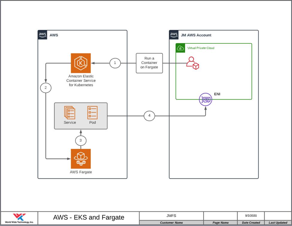 AWS EKS and Fargate diagram