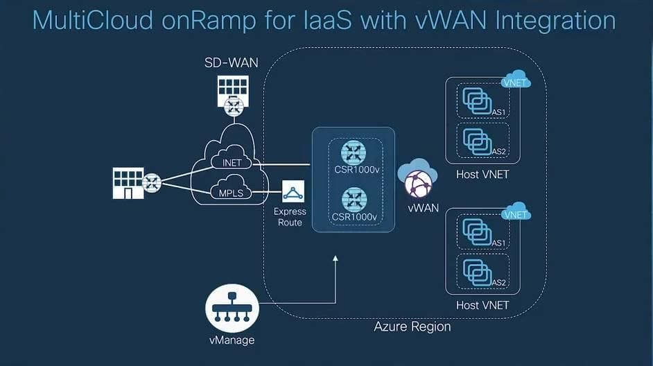 MultiCloud onRamp for IaaS with vWAN integration