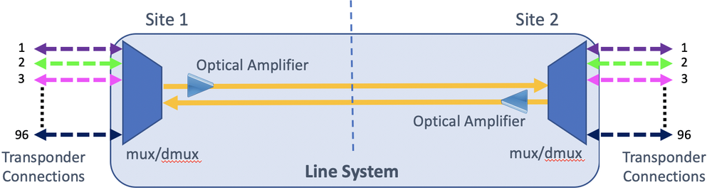 Point to point DWDM line system