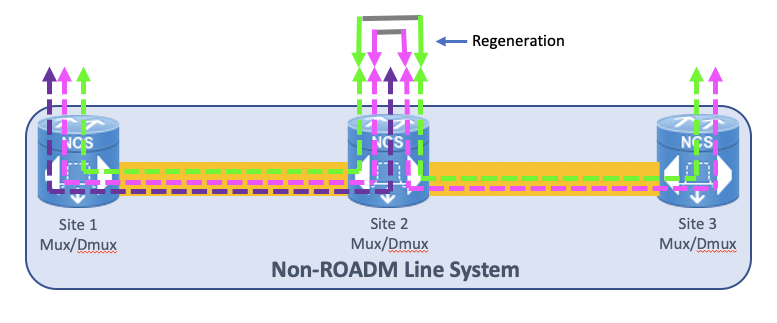 Multi-site DWDM line system without ROADM (reconfigurable add-drop multiplexer)