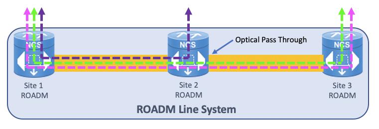 Multi-site DWDM line system with ROADM